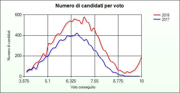 CandidatiPerVoto