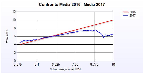 ConfrontoMedia